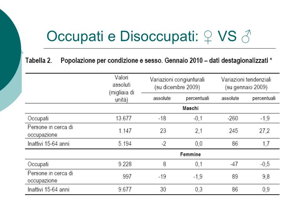 Occupati e Disoccupati: ♀ VS ♂