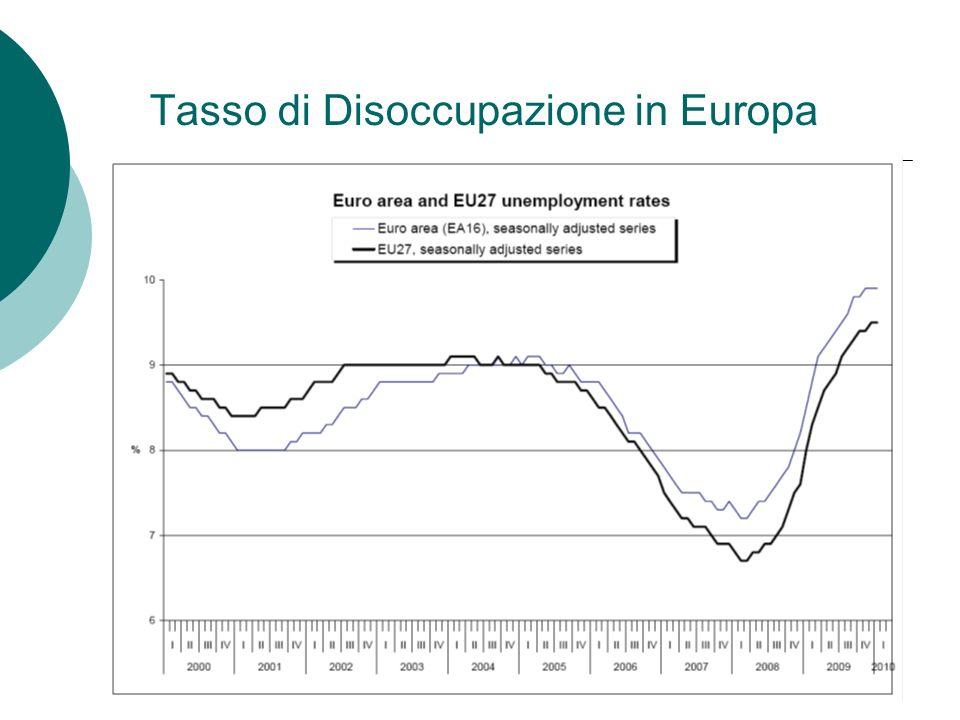 Tasso di Disoccupazione in Europa