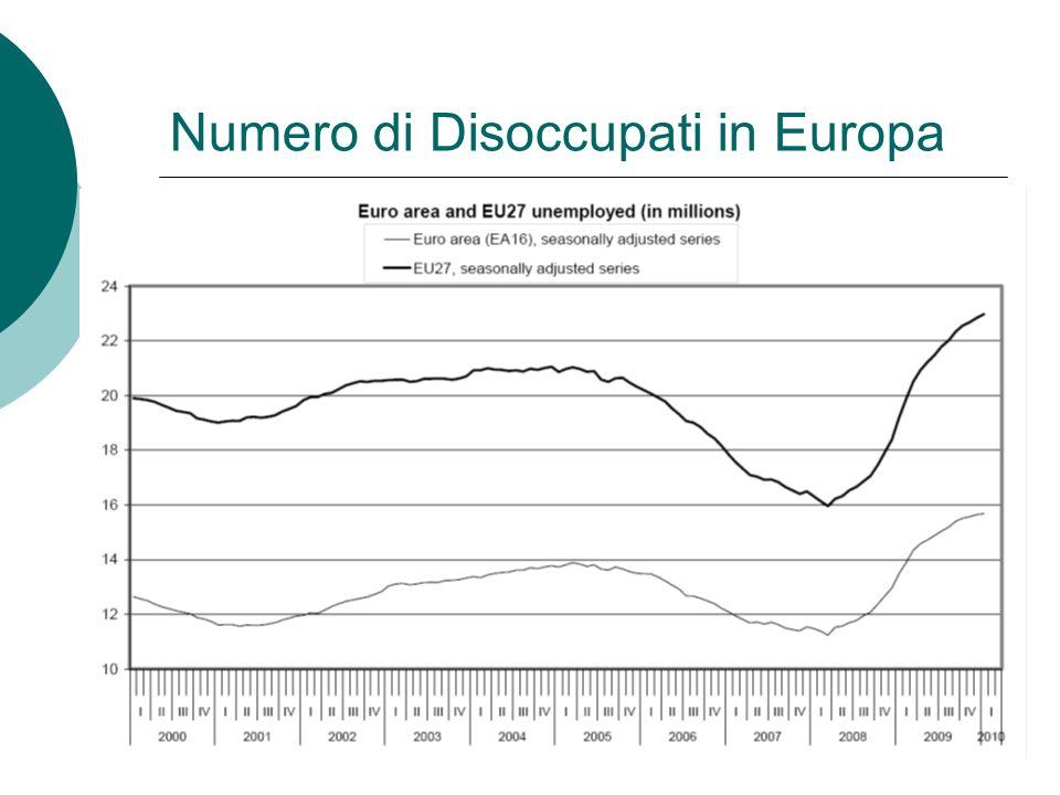 Numero di Disoccupati in Europa