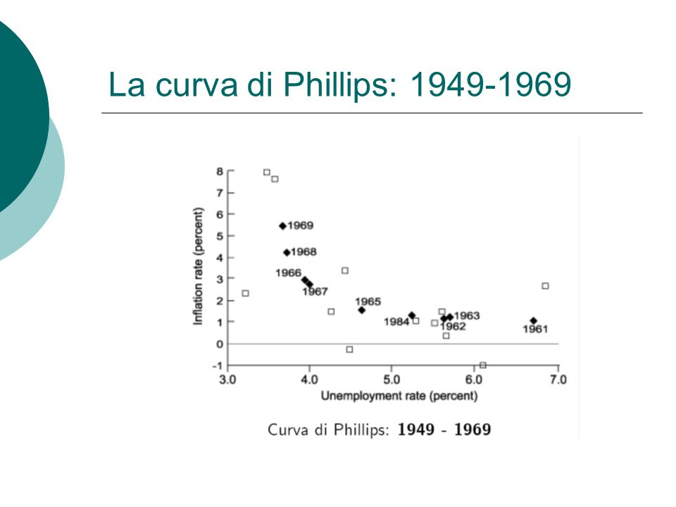 La curva di Phillips: 1949-1969