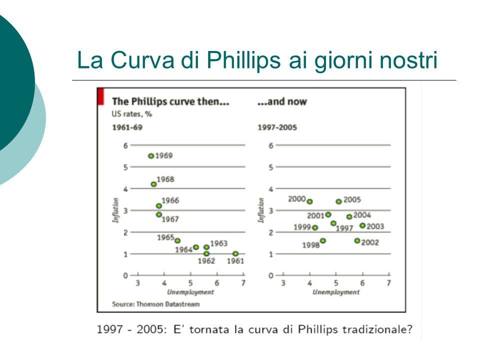 La Curva di Phillips ai giorni nostri