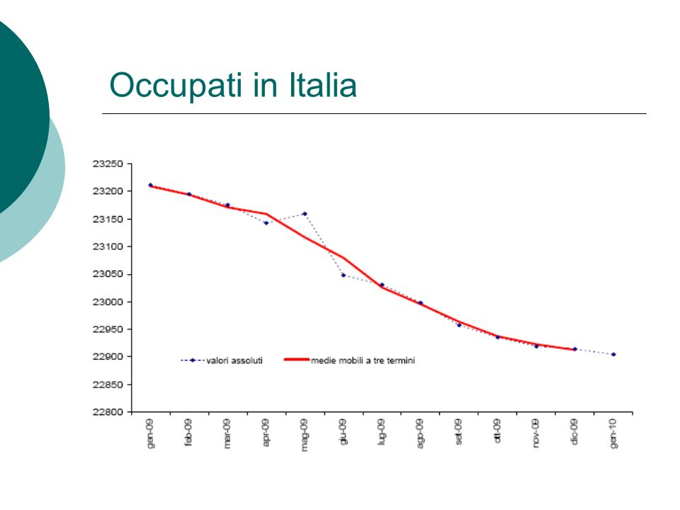 Occupati in Italia