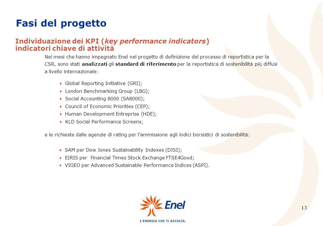 Fasi del progetto Individuazione dei KPI (key performance indicators)
