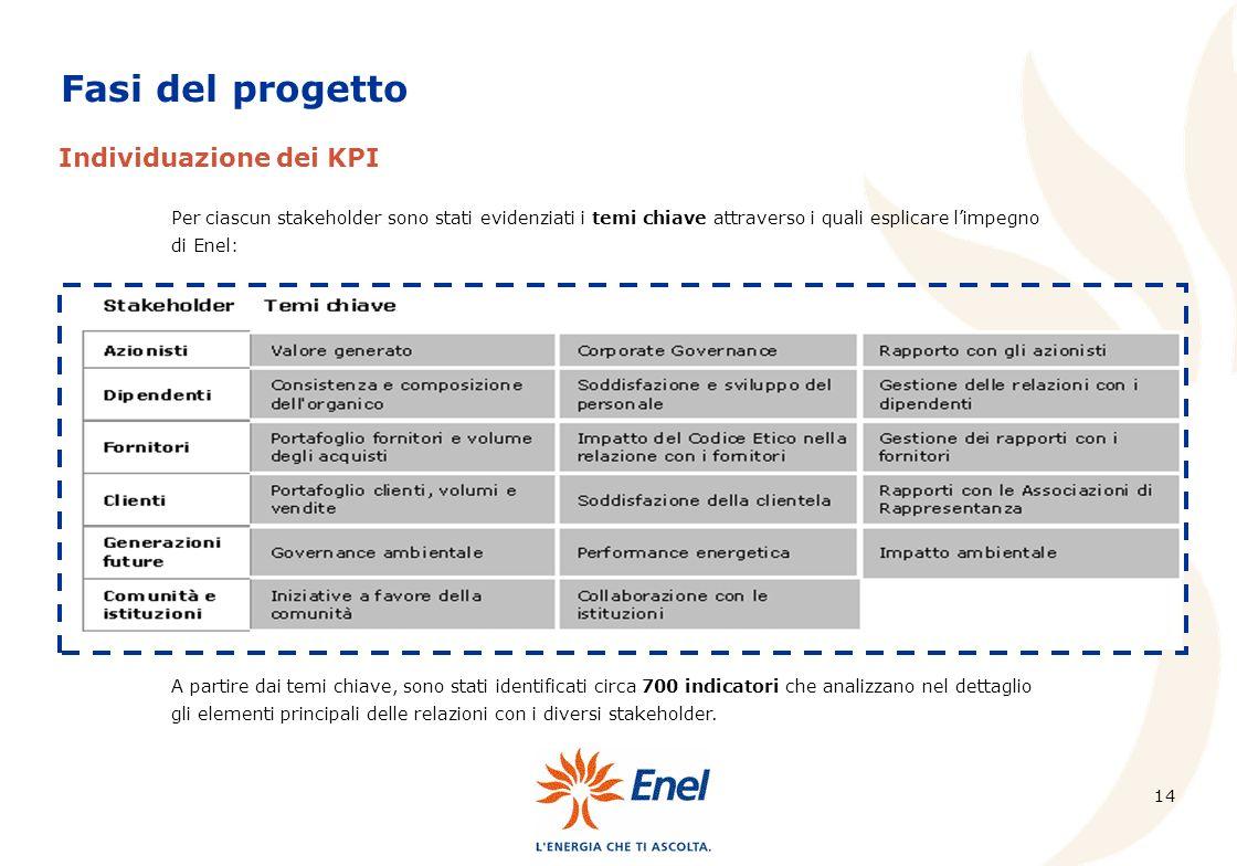 Fasi del progetto Individuazione dei KPI
