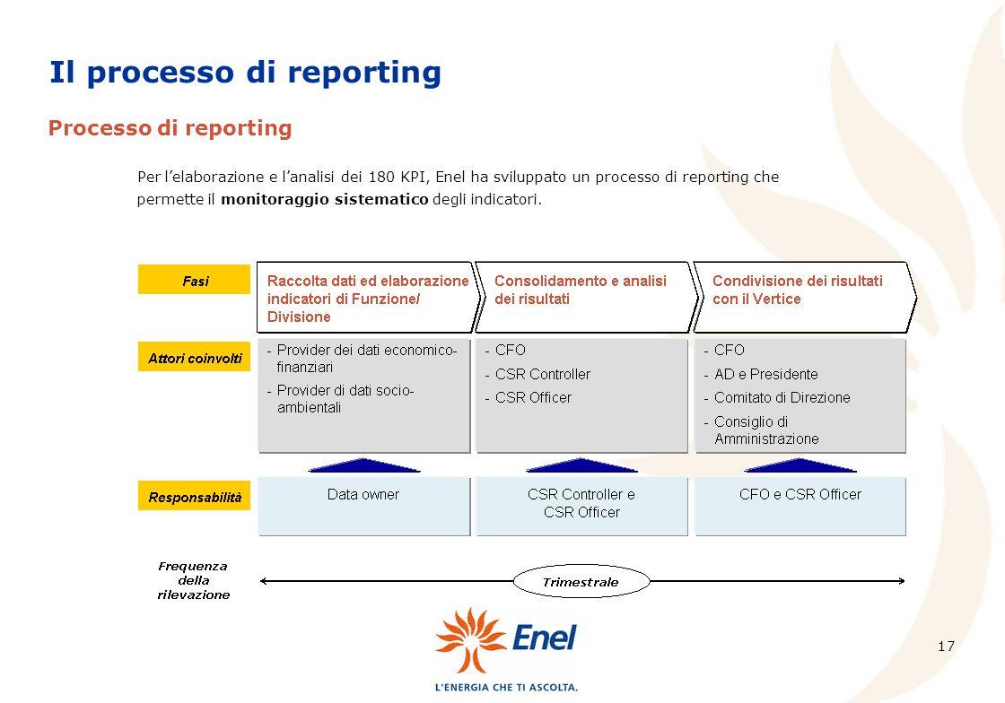 Il processo di reporting