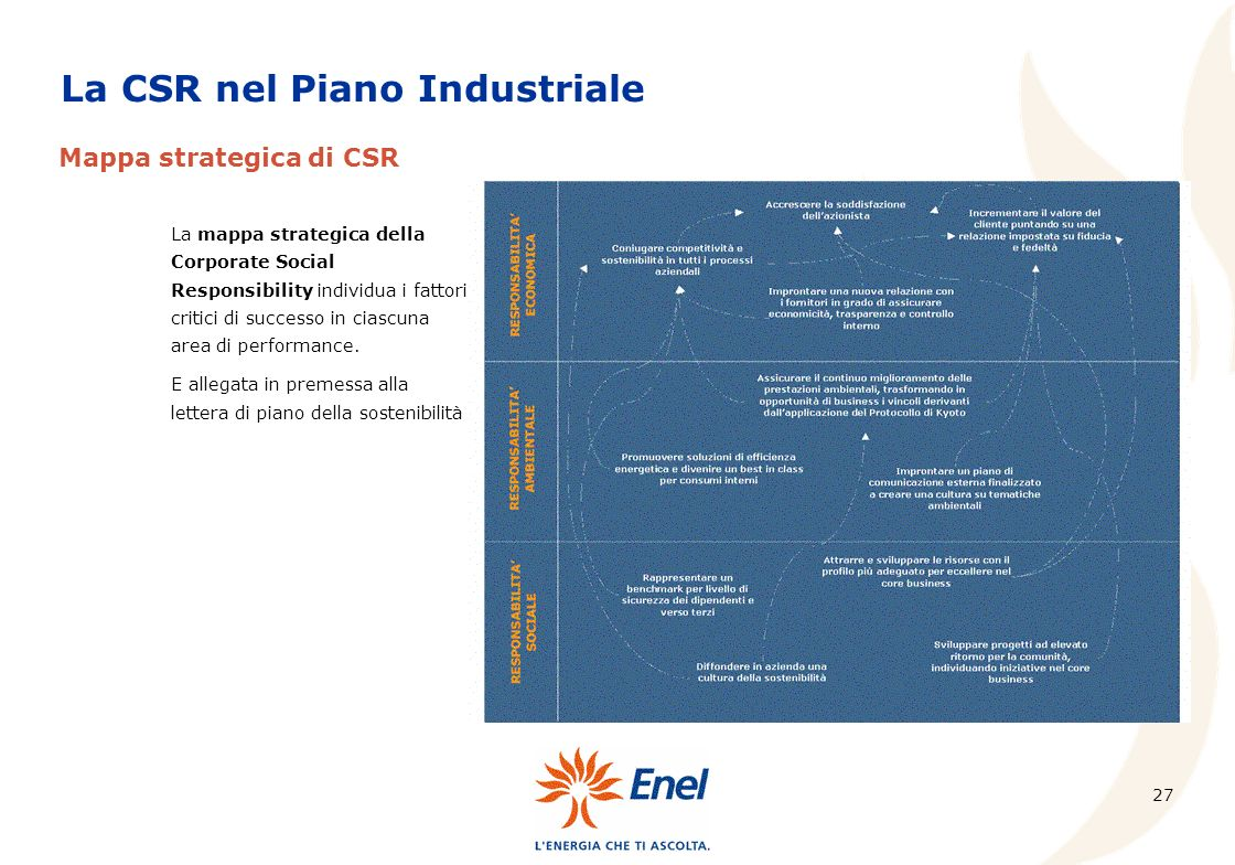 La CSR nel Piano Industriale
