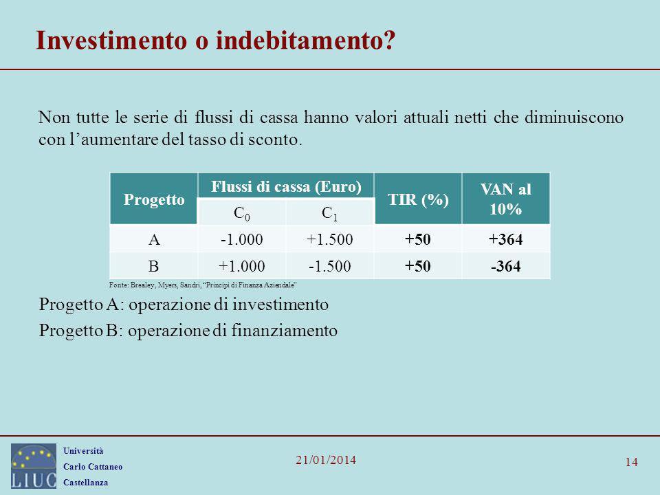Investimento o indebitamento