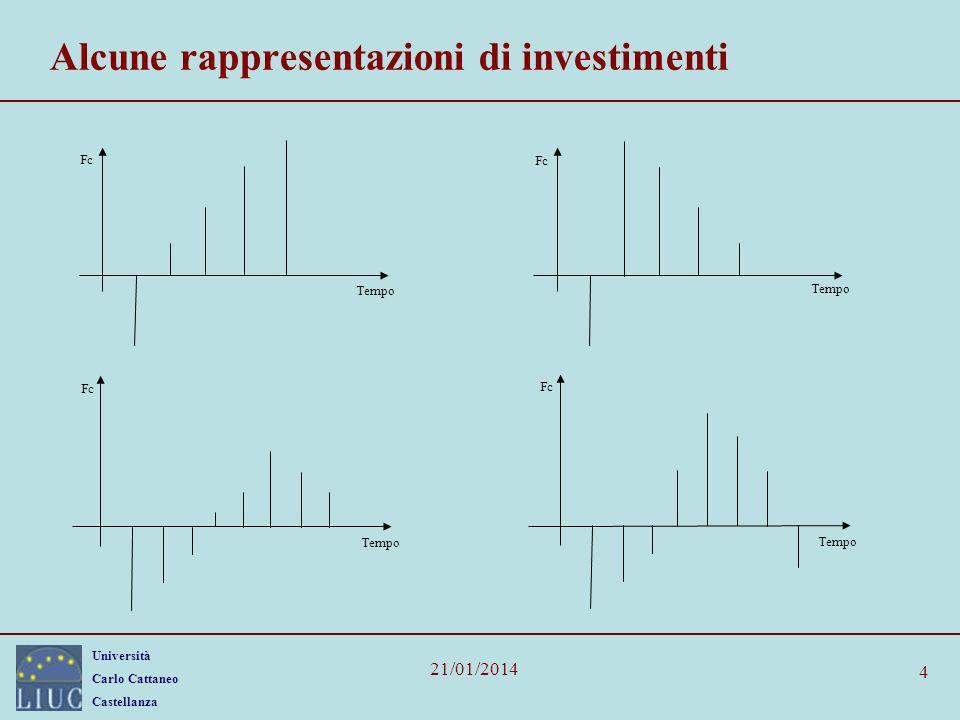 Alcune rappresentazioni di investimenti