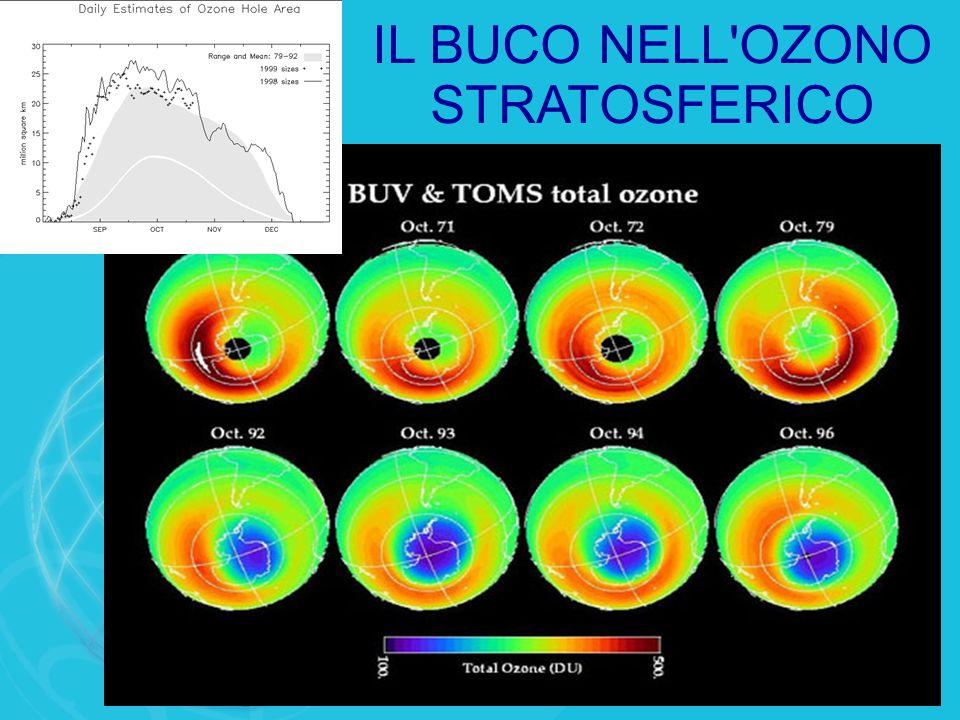 IL BUCO NELL OZONO STRATOSFERICO