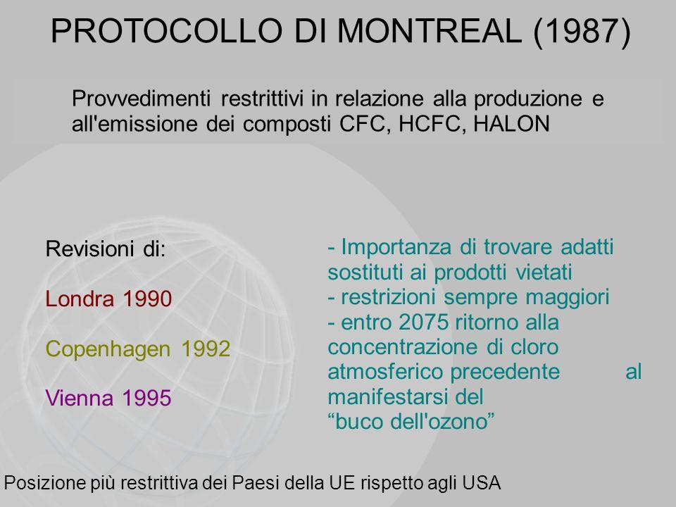PROTOCOLLO DI MONTREAL (1987)