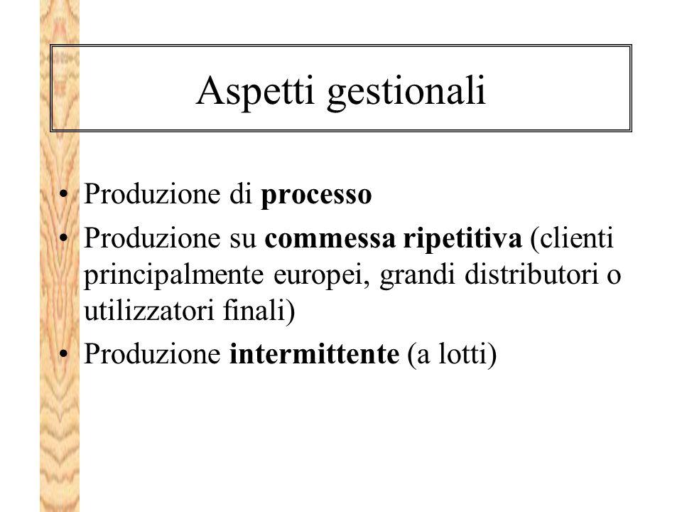 Aspetti gestionali Produzione di processo