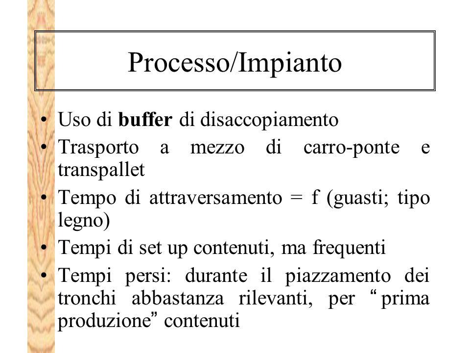 Processo/Impianto Uso di buffer di disaccopiamento
