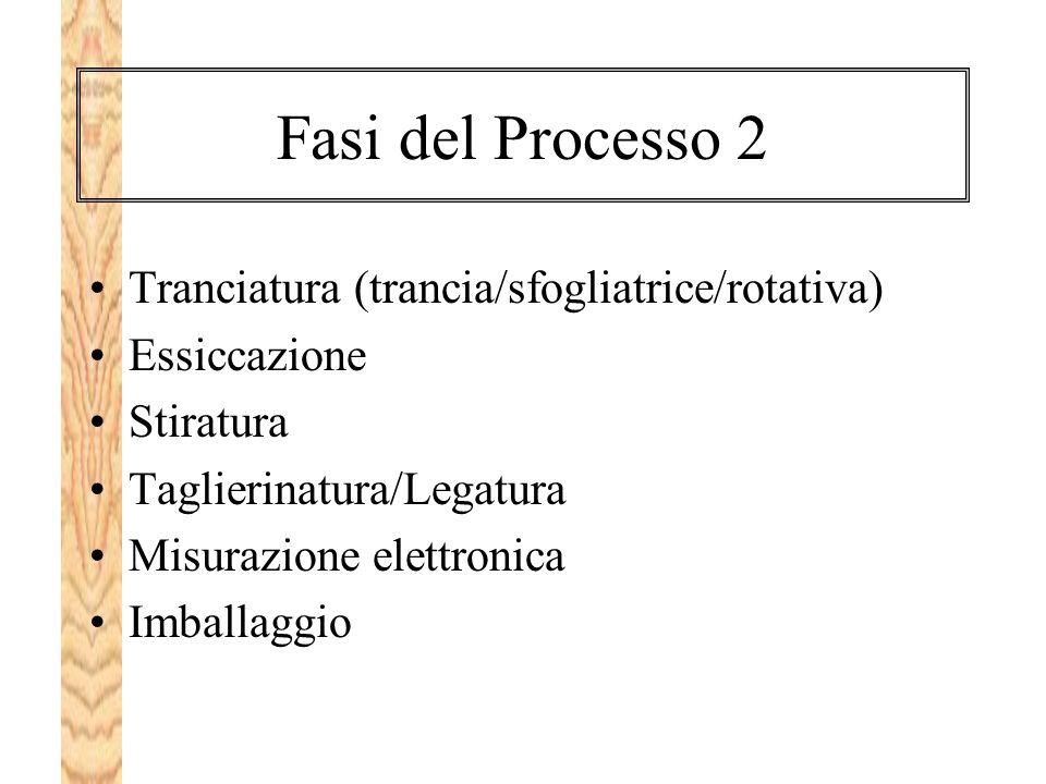Fasi del Processo 2 Tranciatura (trancia/sfogliatrice/rotativa)