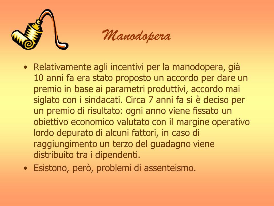 Manodopera