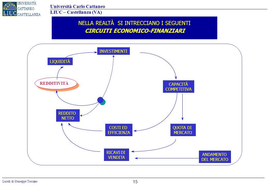 CIRCUITI ECONOMICO-FINANZIARI