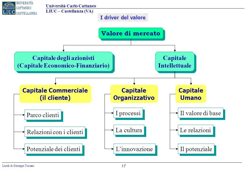 Capitale degli azionisti (Capitale Economico-Finanziario)