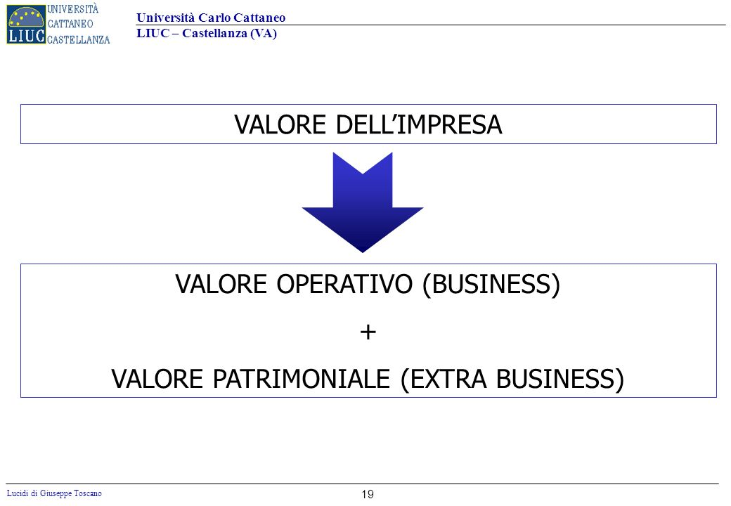 VALORE OPERATIVO (BUSINESS) + VALORE PATRIMONIALE (EXTRA BUSINESS)