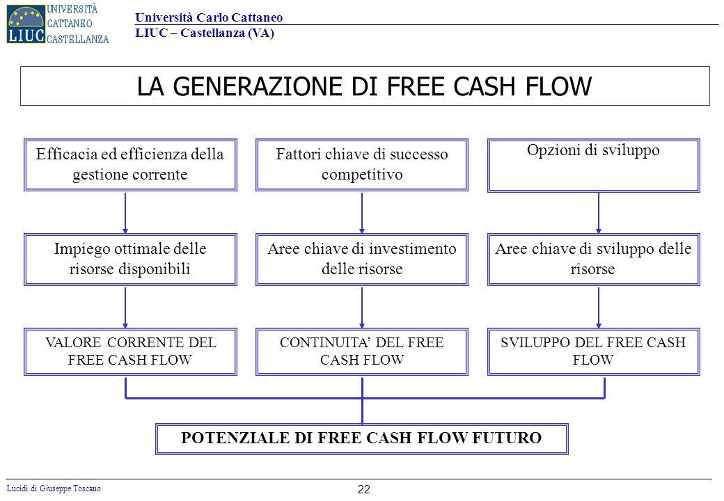 POTENZIALE DI FREE CASH FLOW FUTURO