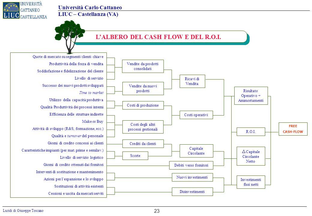 L'ALBERO DEL CASH FLOW E DEL R.O.I.