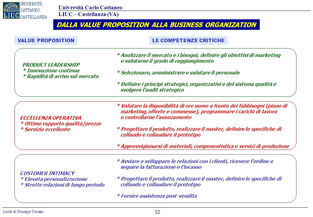 DALLA VALUE PROPOSITION ALLA BUSINESS ORGANIZATION