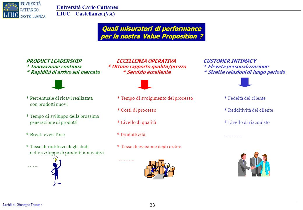 Quali misuratori di performance per la nostra Value Proposition