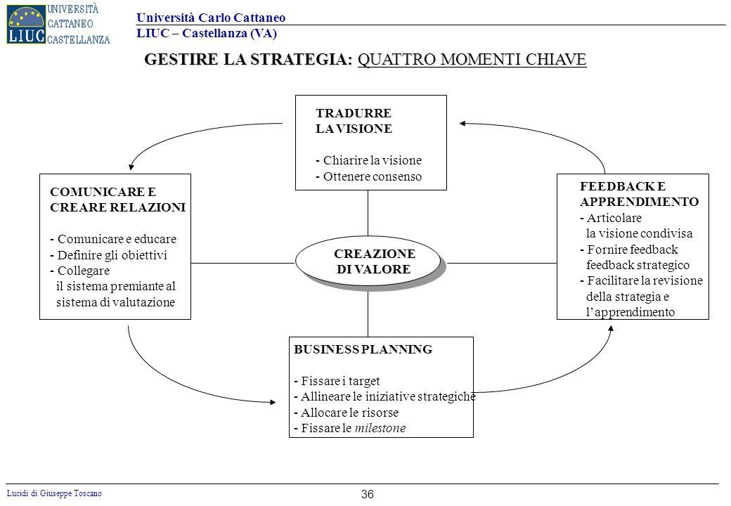 GESTIRE LA STRATEGIA: QUATTRO MOMENTI CHIAVE