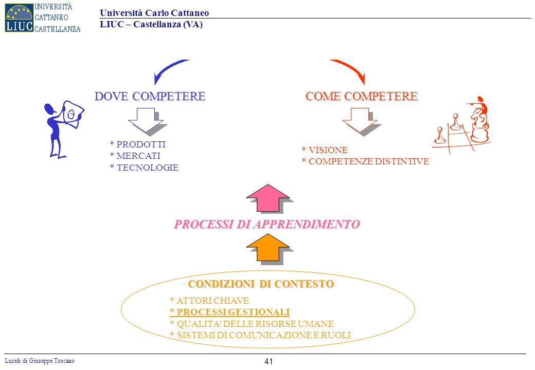 STRATEGIA D IMPRESA DOVE COMPETERE COME COMPETERE