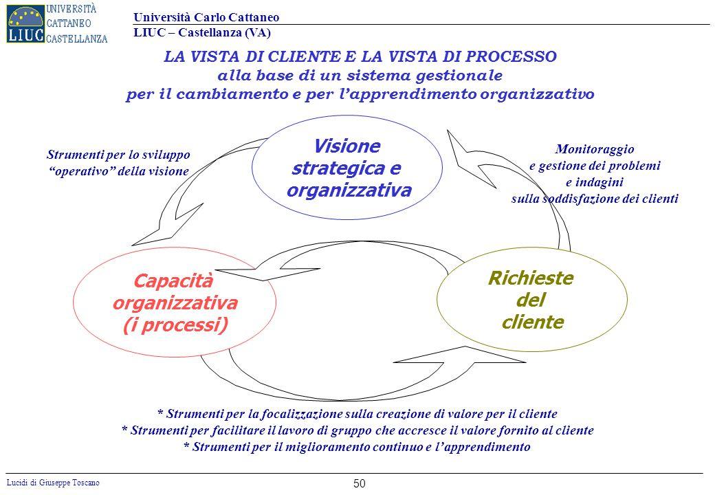 Visione strategica e organizzativa Capacità Richieste organizzativa