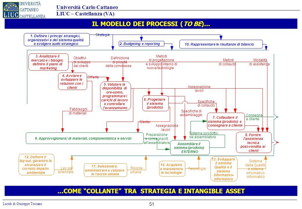 IL MODELLO DEI PROCESSI (TO BE)...