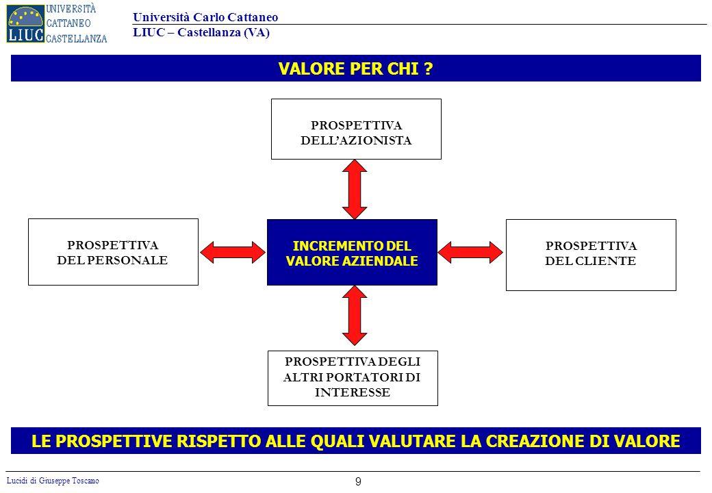 LE PROSPETTIVE RISPETTO ALLE QUALI VALUTARE LA CREAZIONE DI VALORE