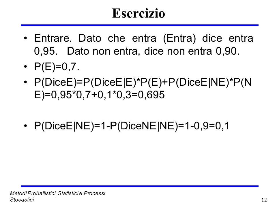 EsercizioEntrare. Dato che entra (Entra) dice entra 0,95. Dato non entra, dice non entra 0,90. P(E)=0,7.