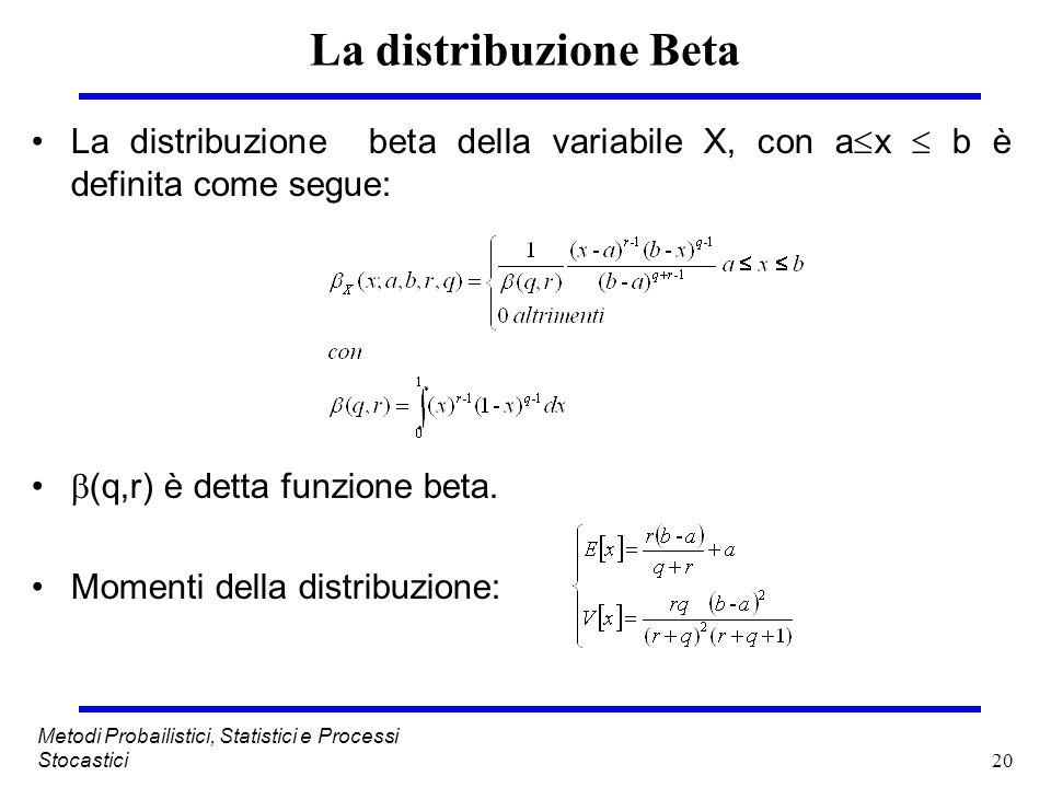 La distribuzione BetaLa distribuzione beta della variabile X, con ax  b è definita come segue: (q,r) è detta funzione beta.