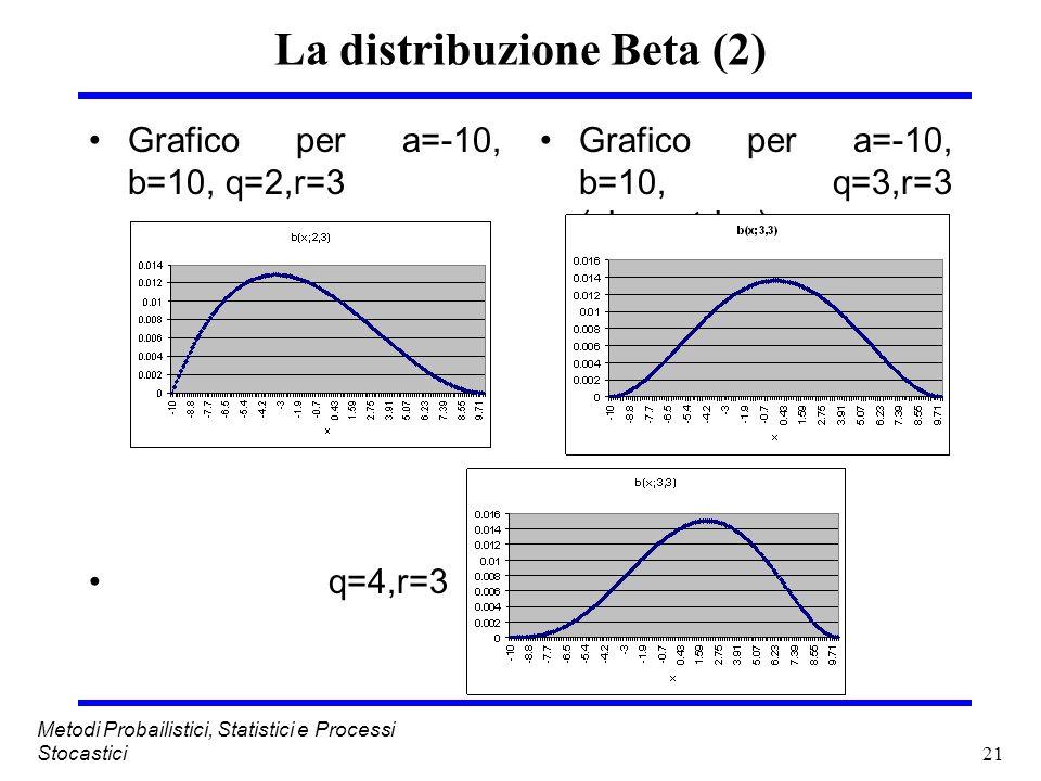 La distribuzione Beta (2)