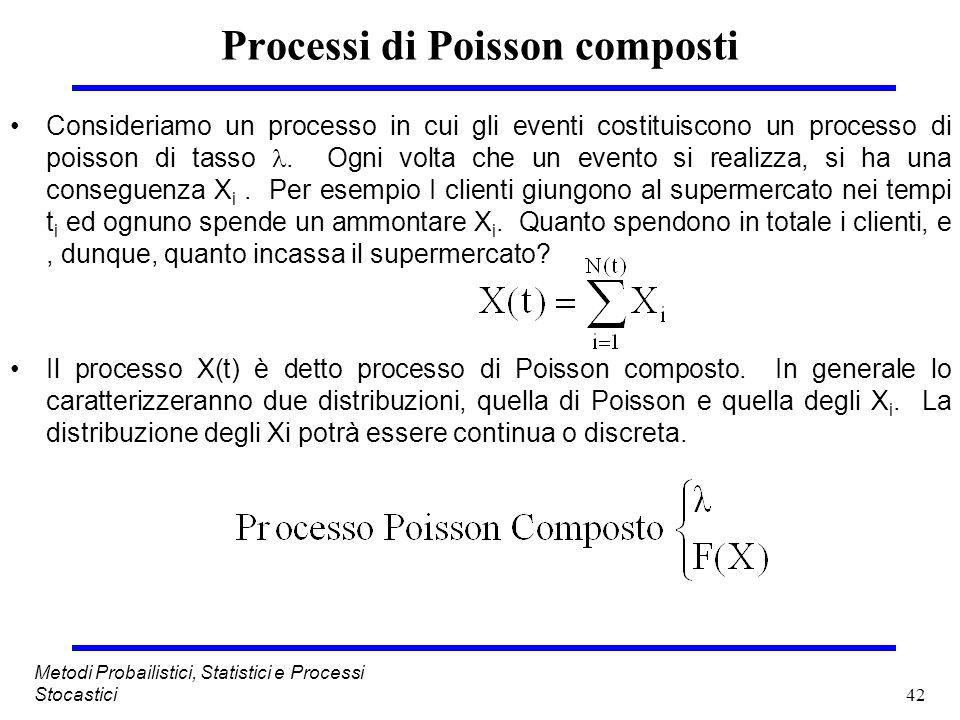 Processi di Poisson composti