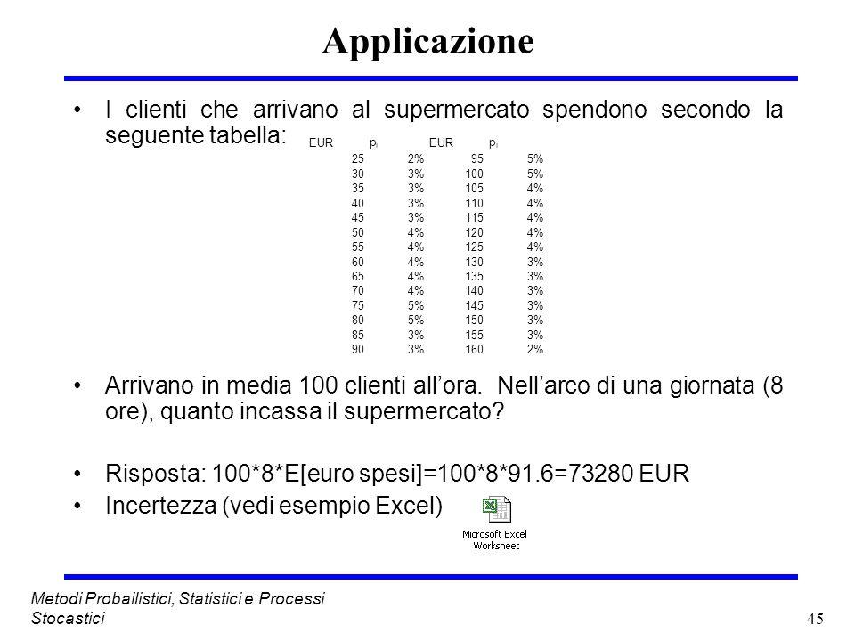 Applicazione I clienti che arrivano al supermercato spendono secondo la seguente tabella: