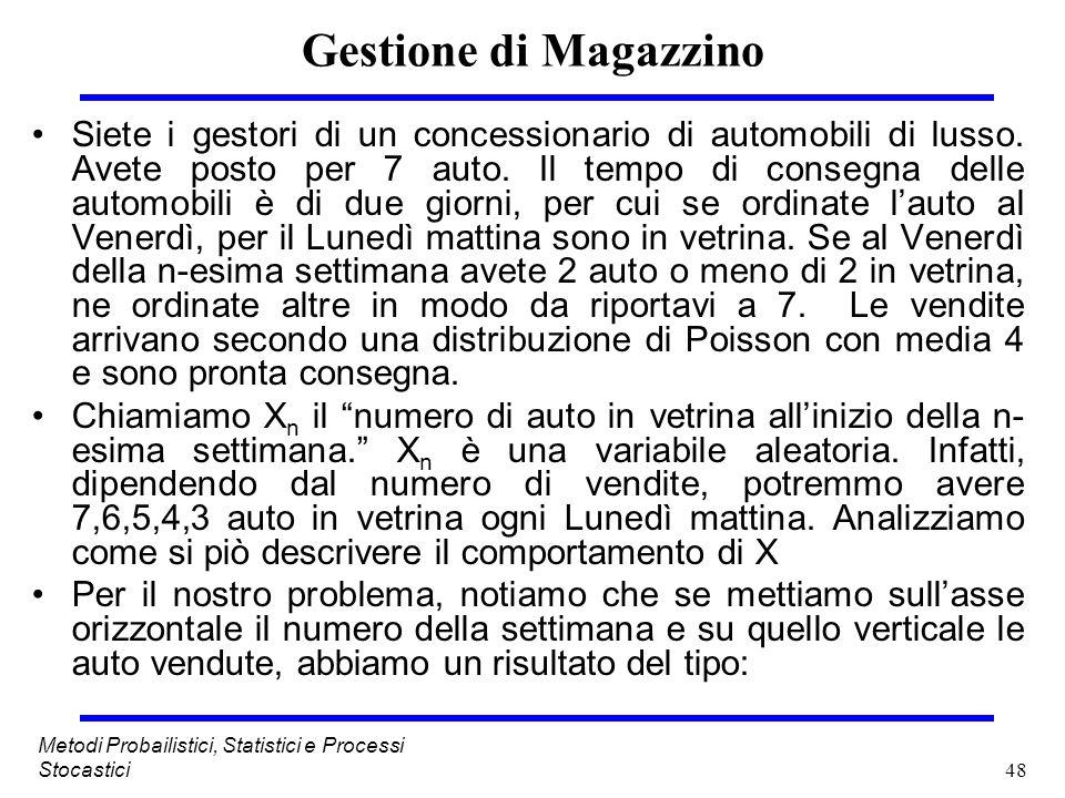 Gestione di Magazzino