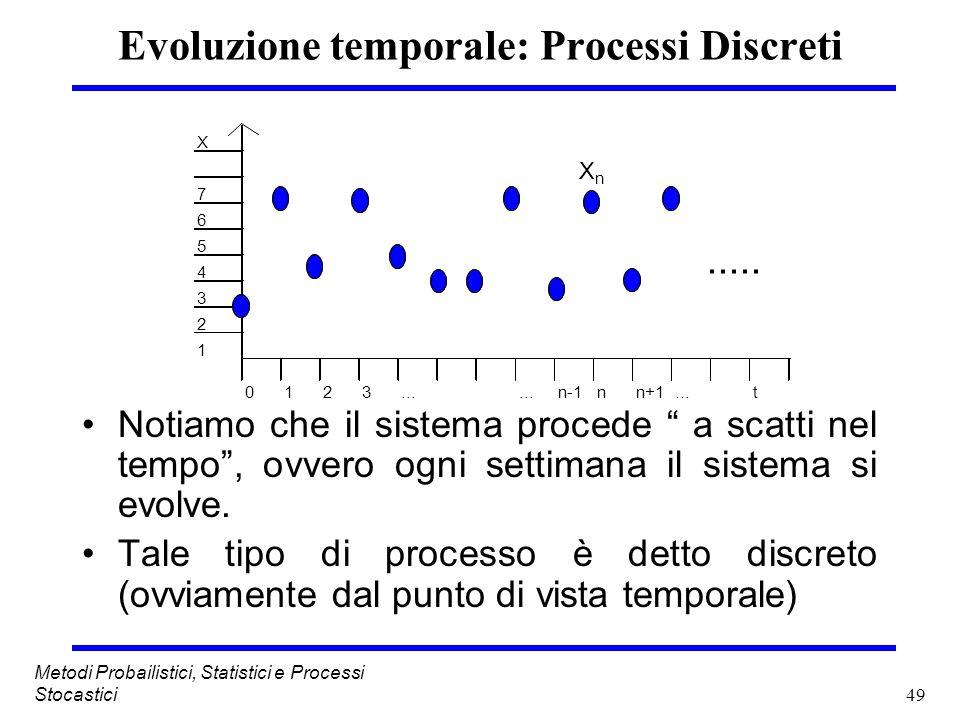 Evoluzione temporale: Processi Discreti