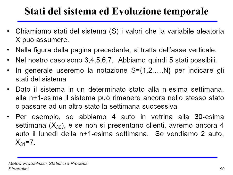 Stati del sistema ed Evoluzione temporale