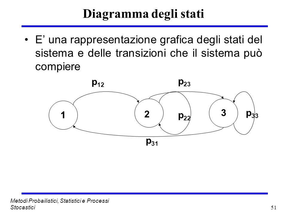 Diagramma degli stati E' una rappresentazione grafica degli stati del sistema e delle transizioni che il sistema può compiere.