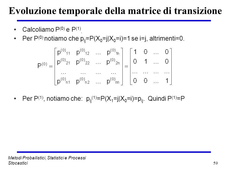 Evoluzione temporale della matrice di transizione