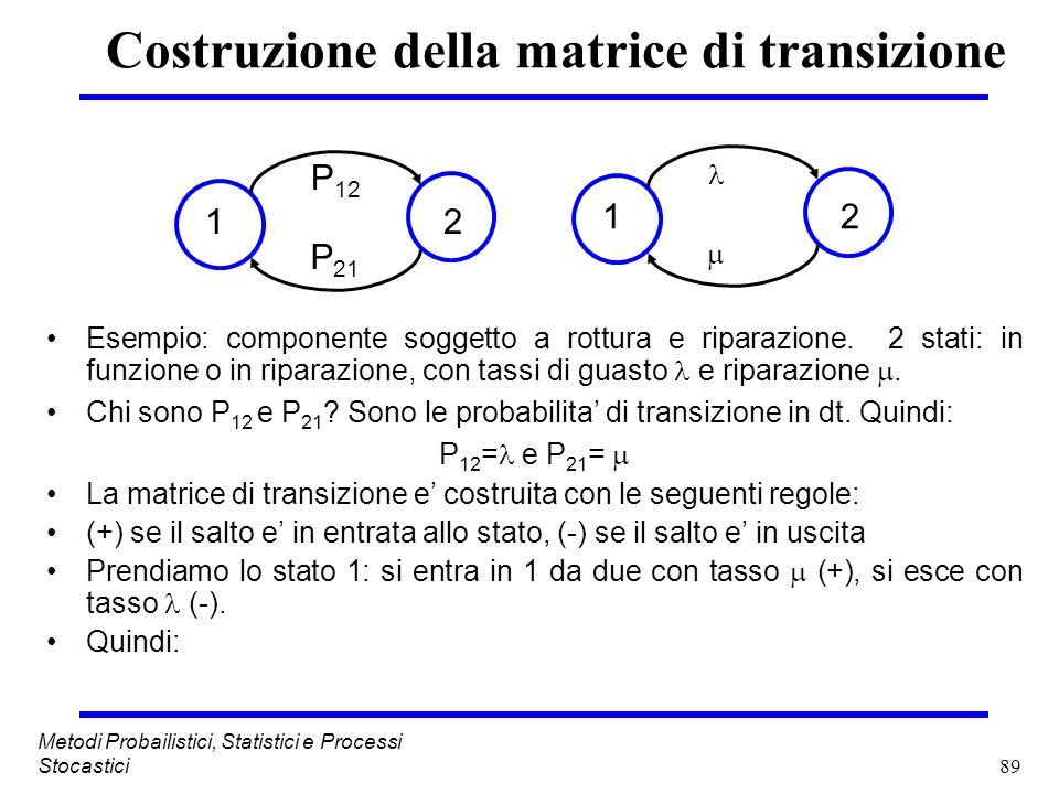 Costruzione della matrice di transizione