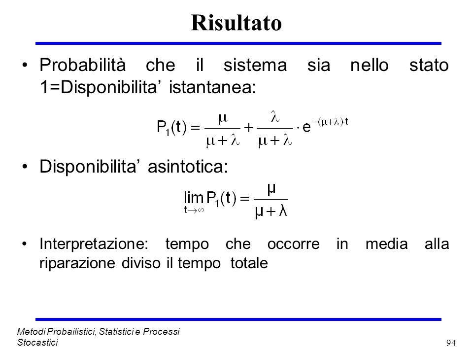 RisultatoProbabilità che il sistema sia nello stato 1=Disponibilita' istantanea: Disponibilita' asintotica: