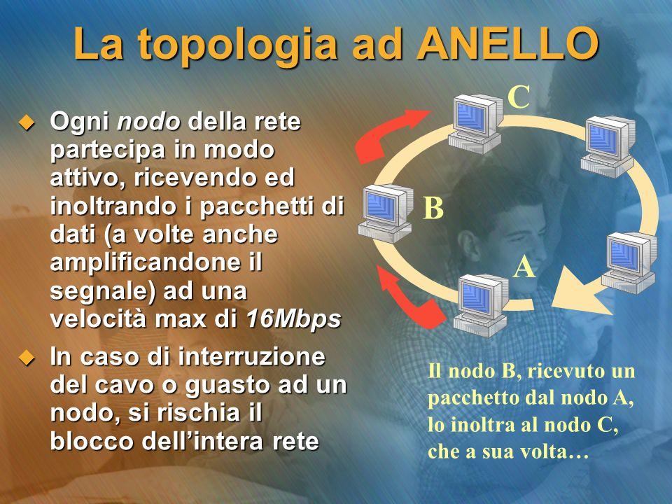 La topologia ad ANELLO C B A