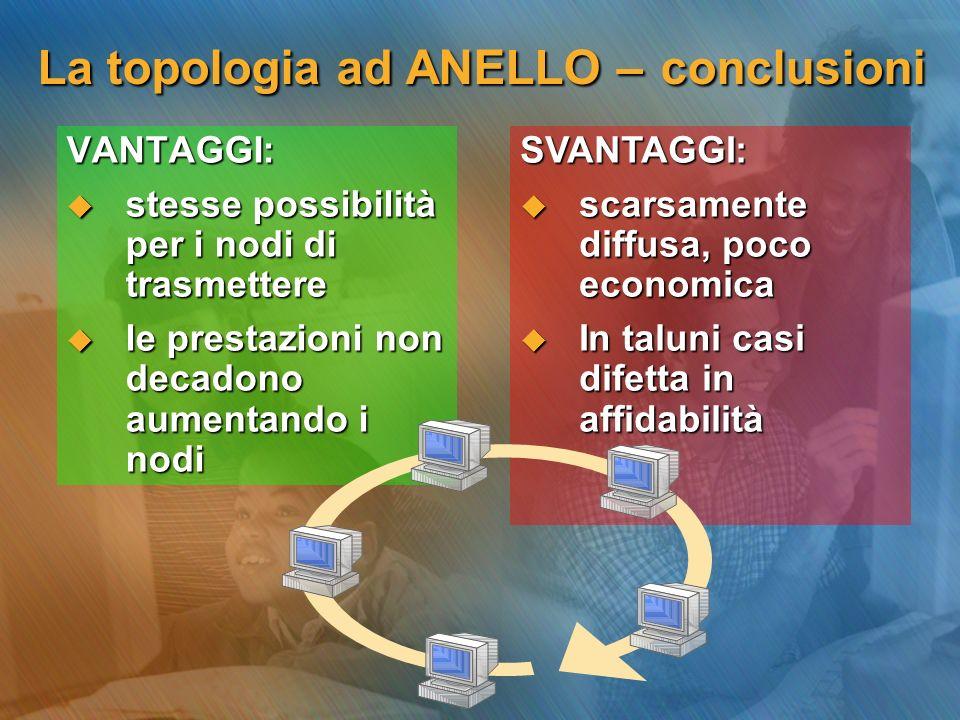 La topologia ad ANELLO – conclusioni