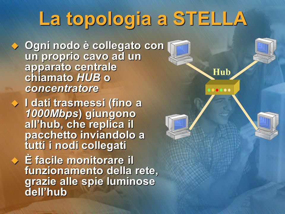 La topologia a STELLA Ogni nodo è collegato con un proprio cavo ad un apparato centrale chiamato HUB o concentratore.