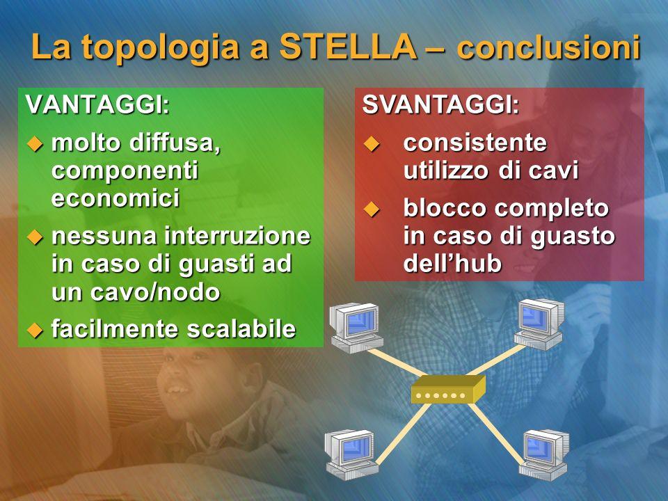 La topologia a STELLA – conclusioni