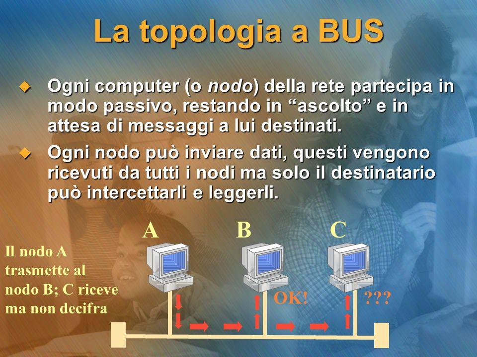 La topologia a BUS Ogni computer (o nodo) della rete partecipa in modo passivo, restando in ascolto e in attesa di messaggi a lui destinati.