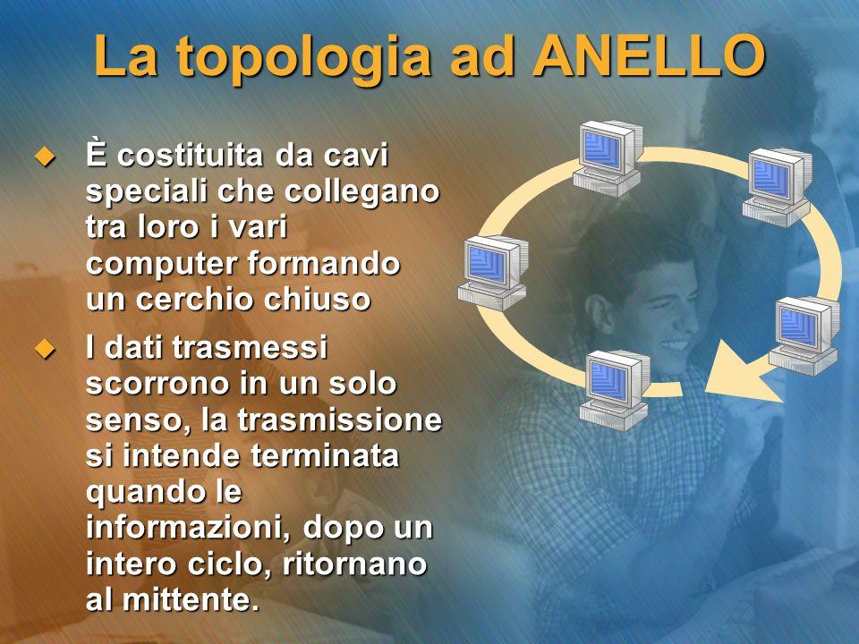 La topologia ad ANELLO È costituita da cavi speciali che collegano tra loro i vari computer formando un cerchio chiuso.