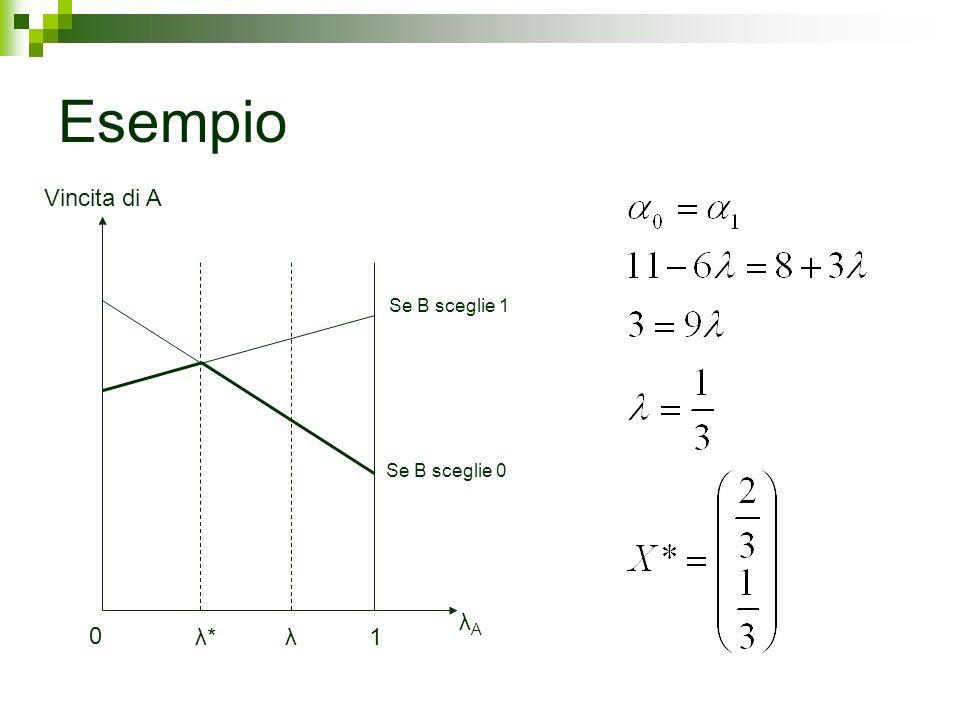 Esempio Vincita di A λA λ* λ 1 Se B sceglie 1 Se B sceglie 0