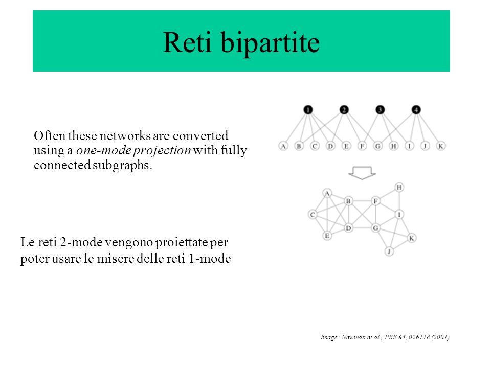 Reti bipartite Often these networks are converted using a one-mode projection with fully connected subgraphs.